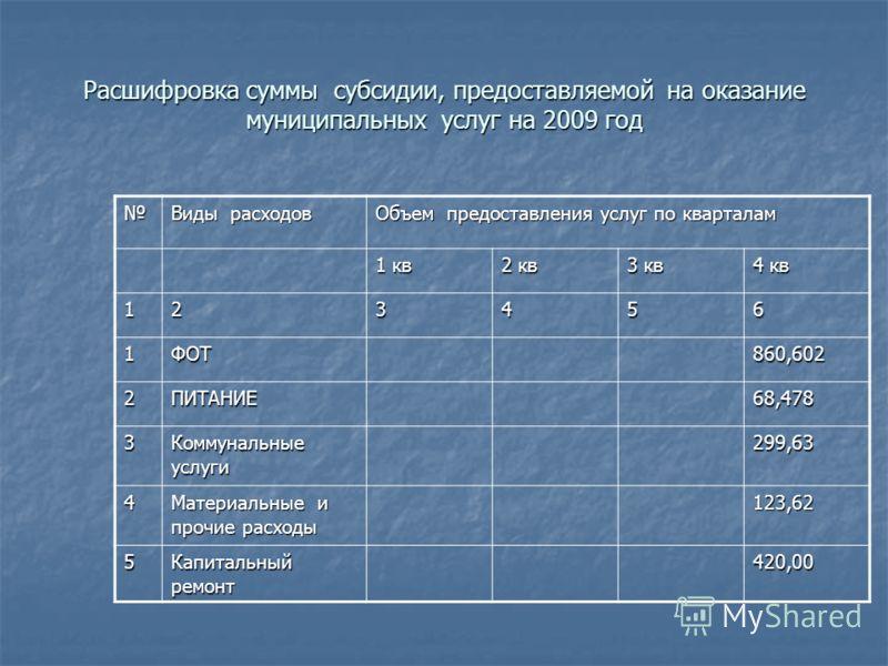 Расшифровка суммы субсидии, предоставляемой на оказание муниципальных услуг на 2009 год Виды расходов Объем предоставления услуг по кварталам 1 кв 2 кв 3 кв 4 кв 123456 1ФОТ860,602 2ПИТАНИЕ68,478 3 Коммунальные услуги 299,63 4 Материальные и прочие р
