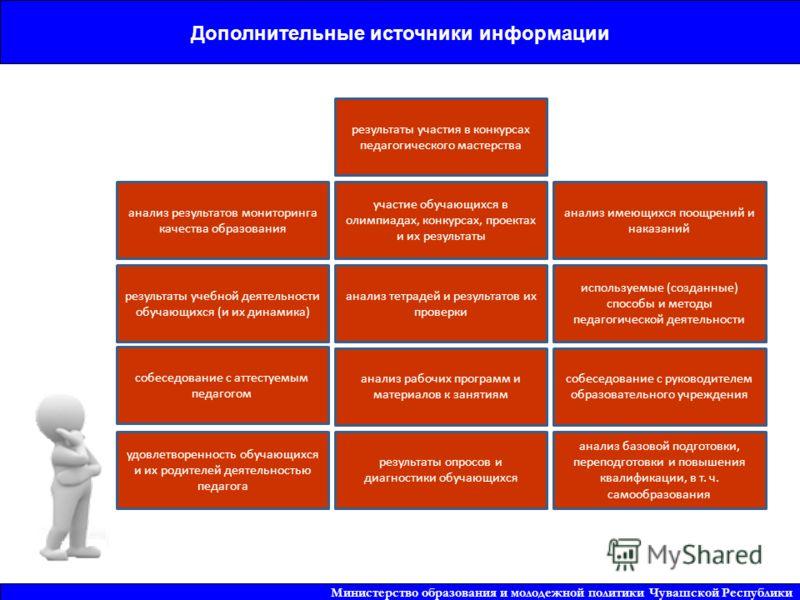 13 Установление квалификационной категории (первая, высшая) Министерство образования и молодежной политики Чувашской Республики Дополнительные источники информации результаты учебной деятельности обучающихся (и их динамика) удовлетворенность обучающи