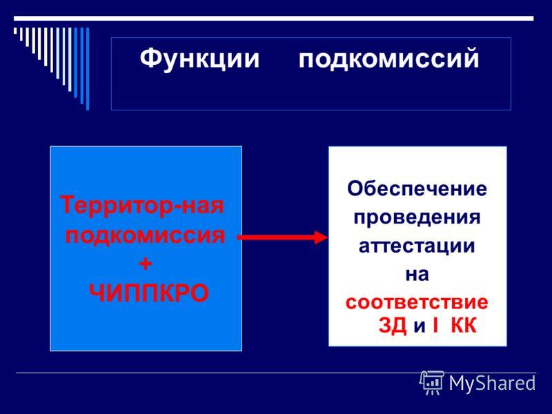 Обеспечение проведения аттестации на соответствие ЗД и I КК Территор-ная подкомиссия + ЧИППКРО Функции подкомиссий