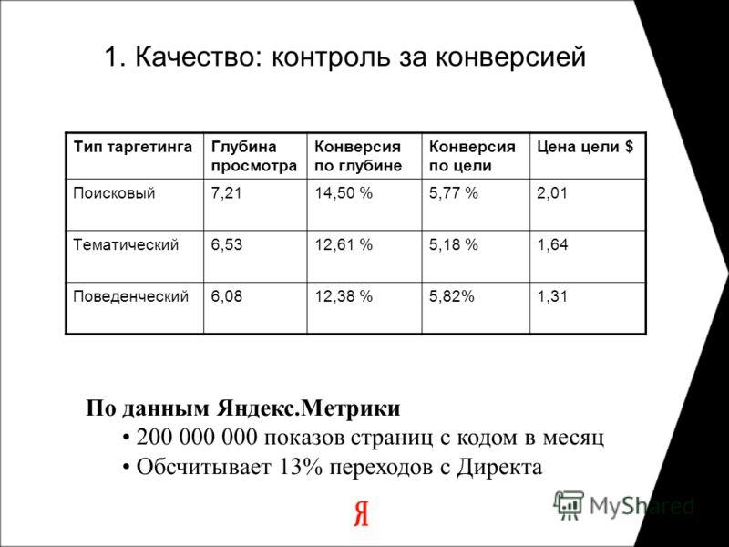 1. Качество: контроль за конверсией Тип таргетингаГлубина просмотра Конверсия по глубине Конверсия по цели Цена цели $ Поисковый7,2114,50 %5,77 %2,01 Тематический6,5312,61 %5,18 %1,64 Поведенческий6,0812,38 %5,82%1,31 По данным Яндекс.Метрики 200 000