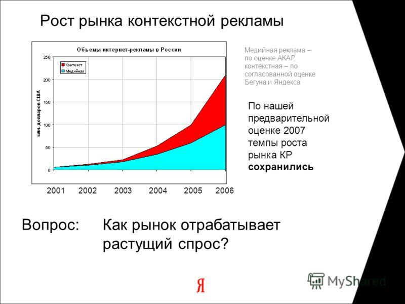 Вопрос: Как рынок отрабатывает растущий спрос? Рост рынка контекстной рекламы 200120022003200520042006 Медийная реклама – по оценке АКАР, контекстная – по согласованной оценке Бегуна и Яндекса По нашей предварительной оценке 2007 темпы роста рынка КР