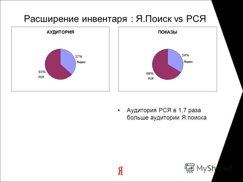 Расширение инвентаря : Я.Поиск vs РСЯ Аудитория РСЯ в 1,7 раза больше аудитории Я.поиска