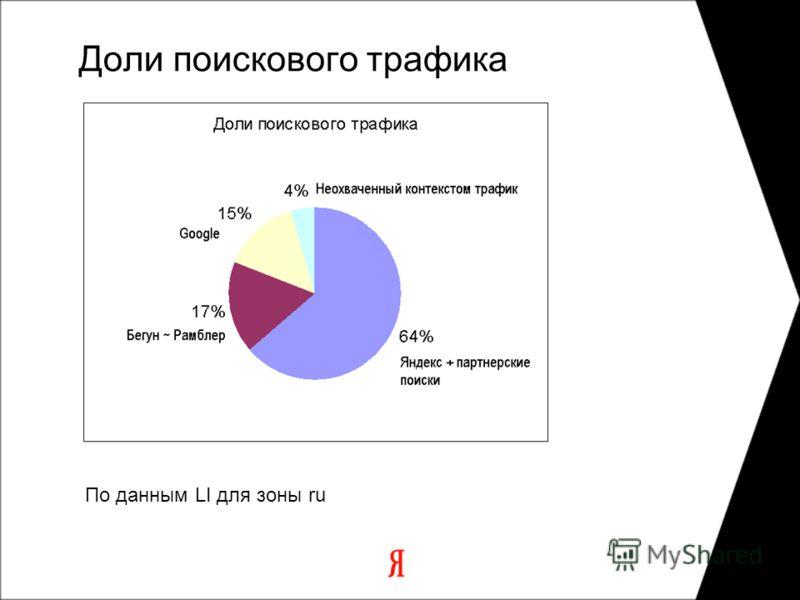 Доли поискового трафика По данным LI для зоны ru