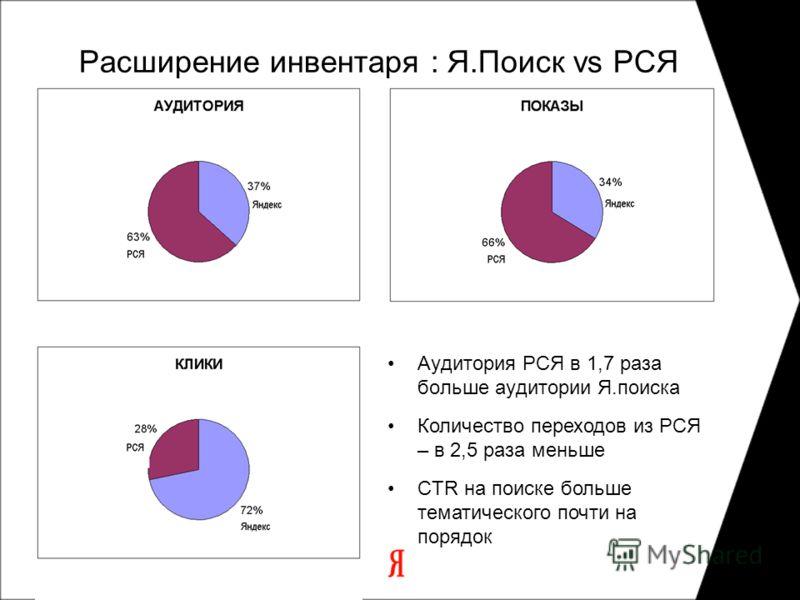 Расширение инвентаря : Я.Поиск vs РСЯ Аудитория РСЯ в 1,7 раза больше аудитории Я.поиска Количество переходов из РСЯ – в 2,5 раза меньше CTR на поиске больше тематического почти на порядок