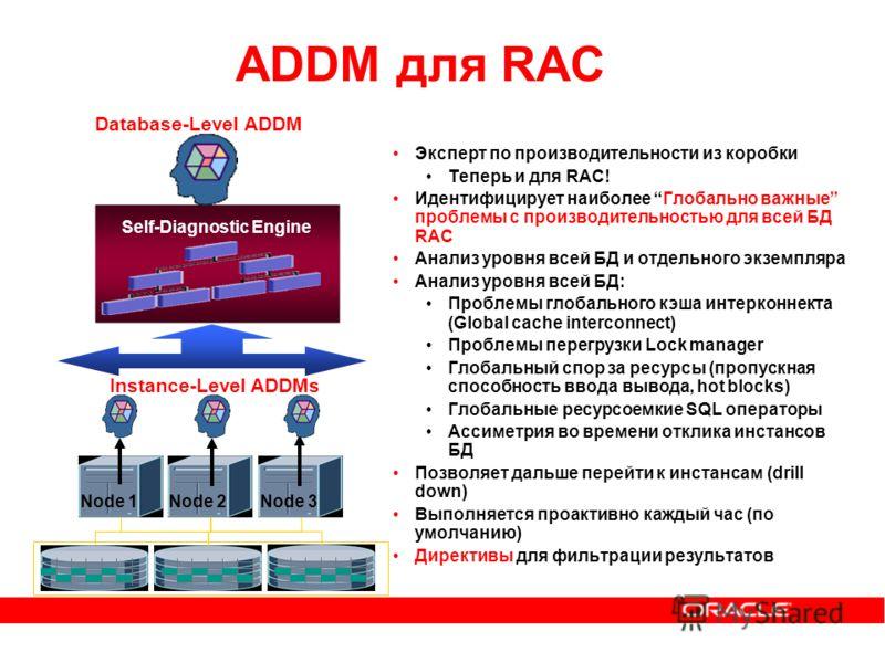 ADDM для RAC Эксперт по производительности из коробки Теперь и для RAC! Идентифицирует наиболее Глобально важные проблемы с производительностью для всей БД RAC Анализ уровня всей БД и отдельного экземпляра Анализ уровня всей БД: Проблемы глобального
