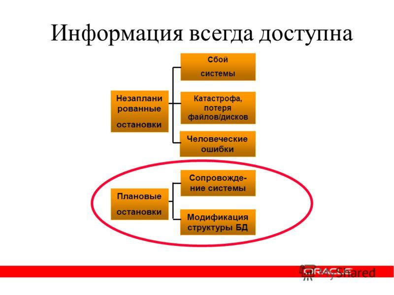 Информация всегда доступна Сбой системы Катастрофа, потеря файлов/дисков Человеческие ошибки Сопровожде- ние системы Модификация структуры БД Незаплани рованные остановки Плановые остановки