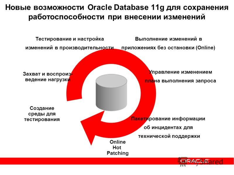 Новые возможности Oracle Database 11g для сохранения работоспособности при внесении изменений Захват и воспроиз- ведение нагрузки Создание среды для тестирования Выполнение изменений в приложениях без остановки (Online) Тестирование и настройка измен