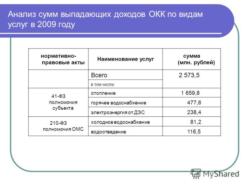 Анализ сумм выпадающих доходов ОКК по видам услуг в 2009 году нормативно- правовые акты Наименование услуг сумма (млн. рублей) Всего 2 573,5 в том числе: 41-ФЗ полномочия субъекта отопление 1 659,8 горячее водоснабжение 477,6 электроэнергия от ДЭС 23