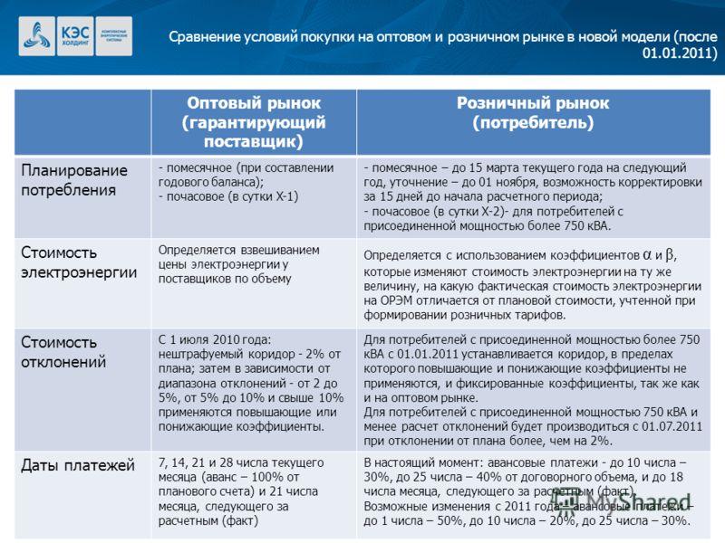 5 Сравнение условий покупки на оптовом и розничном рынке в новой модели (после 01.01.2011) Оптовый рынок (гарантирующий поставщик) Розничный рынок (потребитель) Планирование потребления - помесячное (при составлении годового баланса); - почасовое (в