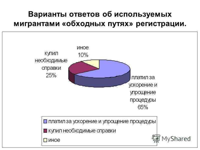 Варианты ответов об используемых мигрантами «обходных путях» регистрации.