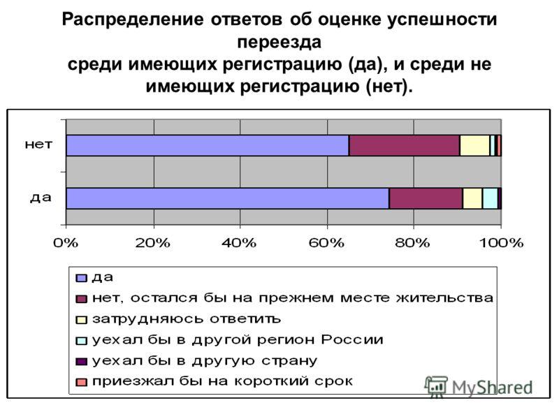 Распределение ответов об оценке успешности переезда среди имеющих регистрацию (да), и среди не имеющих регистрацию (нет).