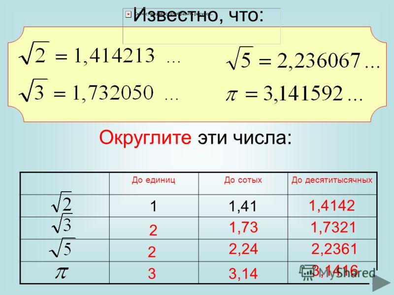 Известно, что: До единицДо сотыхДо десятитысячных 11,41 1,4142 2 1,731,7321 2 2,242,2361 33,14 3,1416 Округлите эти числа: