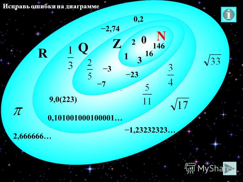 2 N R Q Z 0 1 23 3 146 16 7 0,2 2,74 9,0(223) 0,101001000100001… 3 1,23232323… 2,666666… Исправь ошибки на диаграмме