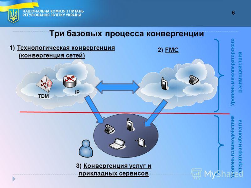 6 3) Конвергенция услуг и прикладных сервисов 1) Технологическая конвергенция (конвергенция сетей) 2) FMC TDM IP Уровень межоператорского взаимодействия Уровень взаимодействия оператора и абонента Три базовых процесса конвергенции
