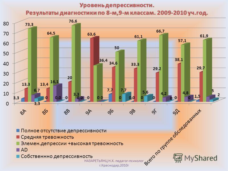 Депрессивность-тревожность. Общая картина по 8-м,9-м классам. 2009-2010 уч.г.