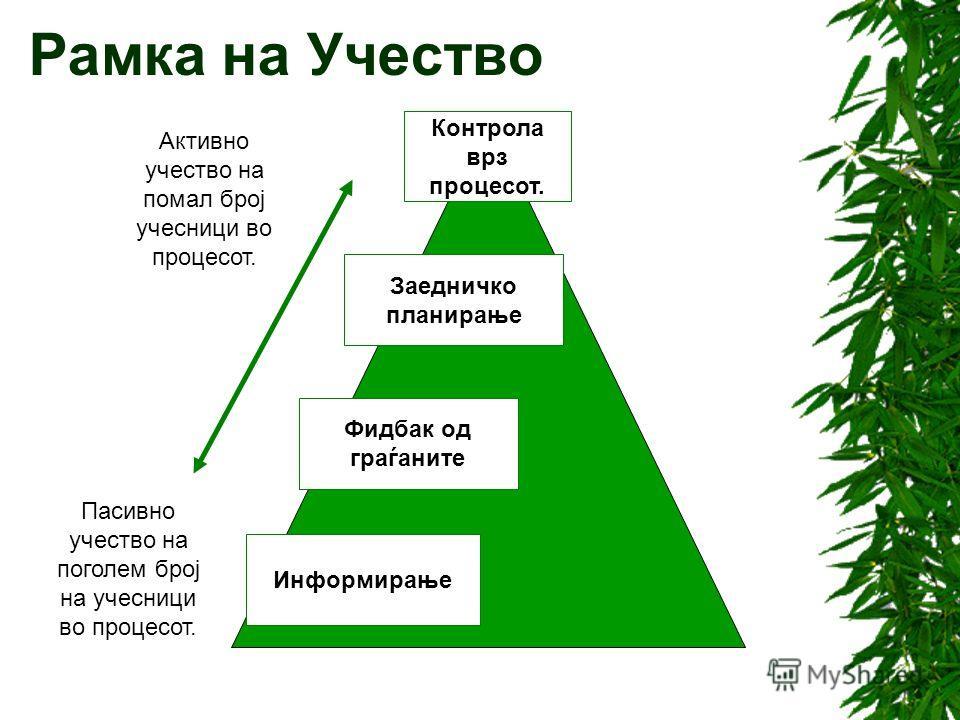 Како локалната власт да ги отвори вратите? Модели на краток пат; Модели на долг пат. Примери на алатки: Весник на општината (за информирање на граѓаните), Натпревари помеѓу групи на граѓани (ако мотивираат граѓаните) или Oпшти анкети на јавното мисле