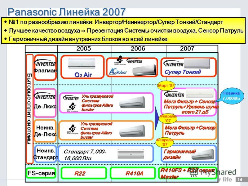 Стандарт (неинверторный тип) Новые Модели 2007 13 CS-PA7GKD CS-PA9GKD CS-PA12GKD CS-PA16GKD Компактный наружный блок Автоматический дистанционный перезапуск 12-часовой таймер Другие характеристики Фильтр Super Alleru Buster (опция) CS-PC7GKD CS-PC9GK