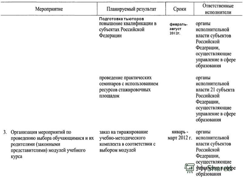 февраль - август 2012 г. Подготовка тьюторов