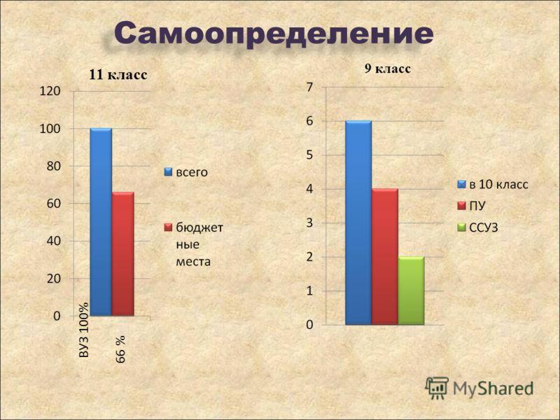 Самоопределение ВУЗ 100% 66 % 11 класс 9 класс