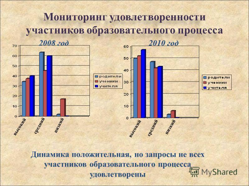 Мониторинг удовлетворенности участников образовательного процесса высокий средний низкий 2008 год высокий средний низкий 2010 год Динамика положительная, но запросы не всех участников образовательного процесса удовлетворены
