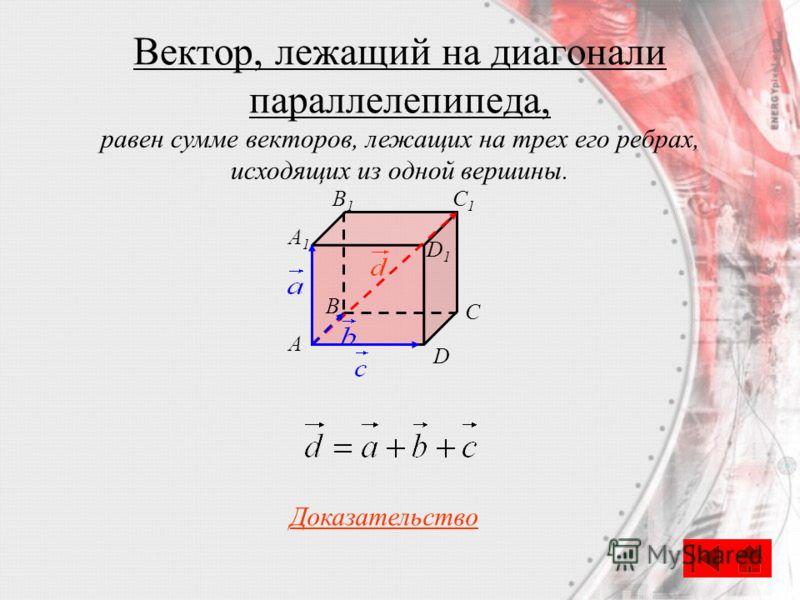 Вектор, лежащий на диагонали параллелепипеда, C A B D A1A1 B1B1 C1C1 D1D1 Доказательство равен сумме векторов, лежащих на трех его ребрах, исходящих из одной вершины.