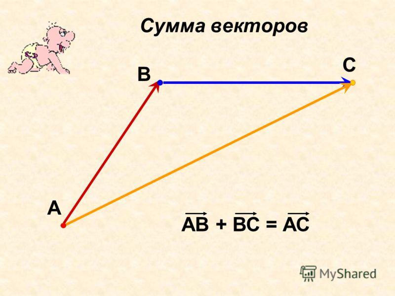 Сумма векторов С В А АВ + ВС = АС