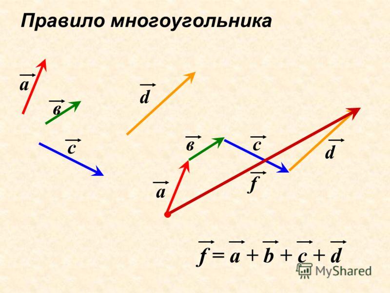 Правило многоугольника а а в в с с d d f f = a + b + c + d