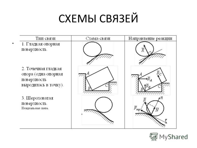 СХЕМЫ СВЯЗЕЙ.