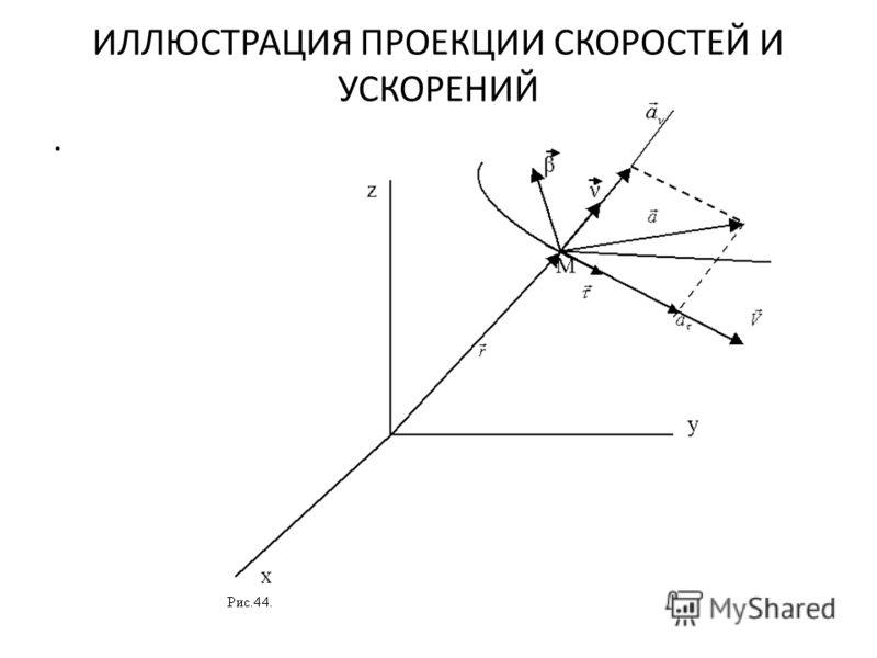 ИЛЛЮСТРАЦИЯ ПРОЕКЦИИ СКОРОСТЕЙ И УСКОРЕНИЙ.