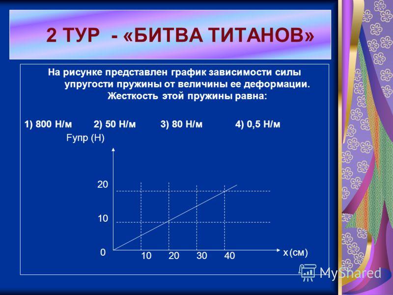 На рисунке представлен график зависимости силы упругости пружины от величины ее деформации. Жесткость этой пружины равна: 1) 800 Н/м 2) 50 Н/м 3) 80 Н/м 4) 0,5 Н/м 2 ТУР - «БИТВА ТИТАНОВ» x(см) Fупр (Н) 0 10 20 10203040