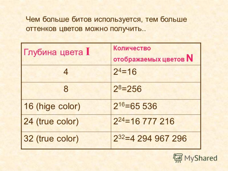 Глубина цвета I Количество отображаемых цветов N 42 4 =16 82 8 =256 16 (hige color)2 16 =65 536 24 (true color)2 24 =16 777 216 32 (true color)2 32 =4 294 967 296 Чем больше битов используется, тем больше оттенков цветов можно получить..