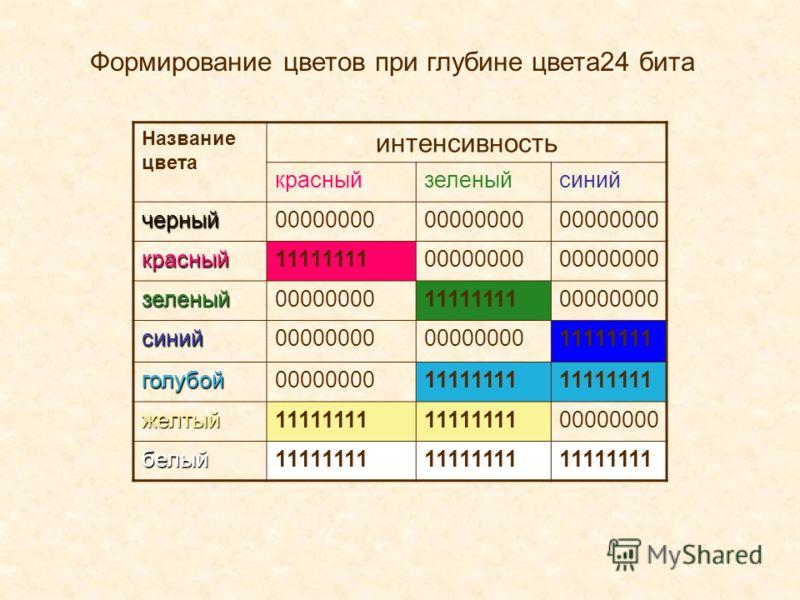Формирование цветов при глубине цвета24 бита Название цвета интенсивность красныйзеленыйсиний черный00000000 красный1111111100000000 зеленый 1111111100000000 синий 11111111 голубой0000000011111111 желтый 00000000 белый11111111