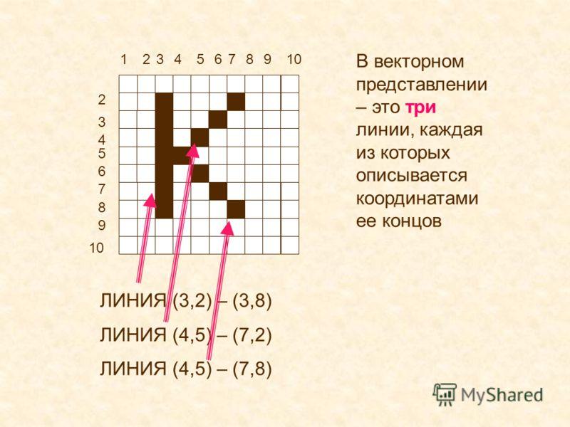 12 2 3 3 4 4 5 5 6 6 7 7 8 8 9 9 10 В векторном представлении – это три линии, каждая из которых описывается координатами ее концов ЛИНИЯ (3,2) – (3,8) ЛИНИЯ (4,5) – (7,2) ЛИНИЯ (4,5) – (7,8)