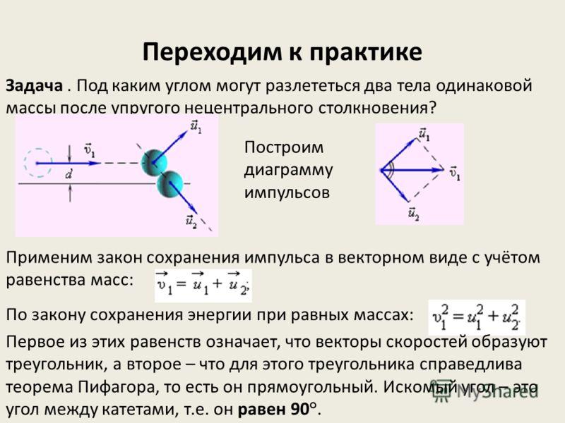 Переходим к практике Задача. Под каким углом могут разлететься два тела одинаковой массы после упругого нецентрального столкновения? Построим диаграмму импульсов Применим закон сохранения импульса в векторном виде с учётом равенства масс: По закону с