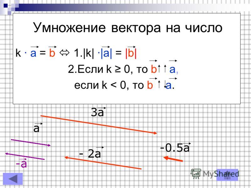 Умножение вектора на число k · a = b 1.|k| ·|a| = |b| 2.Если k 0, то b a, если k < 0, то b a. a 3a - 2a -0.5a -a