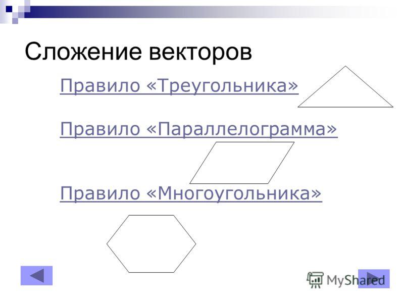 Сложение векторов Правило «Треугольника» Правило «Параллелограмма» Правило «Многоугольника»