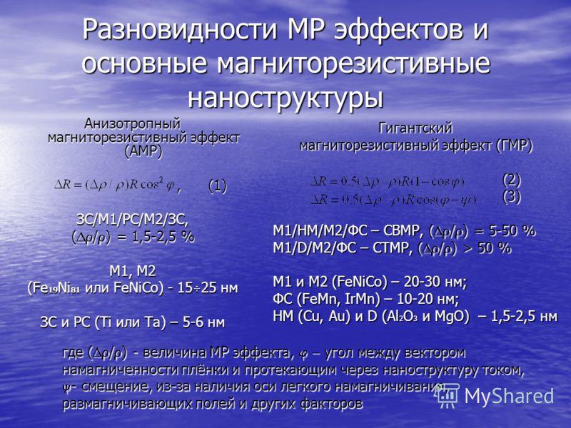 Разновидности МР эффектов и основные магниторезистивные наноструктуры Анизотропный магниторезистивный эффект (АМР), (1), (1)ЗС/М1/РС/М2/ЗС, ( / ) = 1,5-2,5 % М1, М2 (Fе 19 Ni 81 или FeNiCo) - 15 25 нм ЗС и РС (Ti или Ta) – 5-6 нм Гигантский магниторе