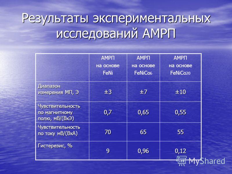 Результаты экспериментальных исследований АМРП АМРП на основе FeNi АМРП на основе FeNiCo 6 АМРП на основе FeNiCo 20 Диапазон измерения МП, Э ±3±7±10 Чувствительность по магнитному полю, мВ/(ВхЭ) 0,70,650,55 Чувствительность по току мВ/(ВхА) 706555 Ги