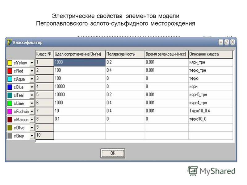 Электрические свойства элементов модели Петропавловского золото-сульфидного месторождения