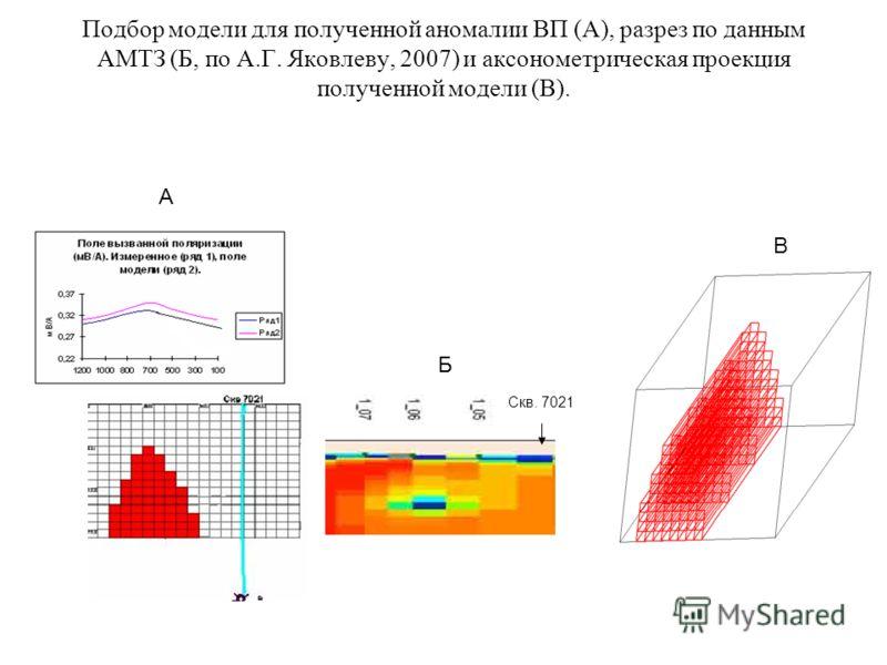 Подбор модели для полученной аномалии ВП (А), разрез по данным АМТЗ (Б, по А.Г. Яковлеву, 2007) и аксонометрическая проекция полученной модели (В). Скв. 7021 А Б В