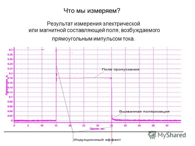 Результат измерения электрической или магнитной составляющей поля, возбуждаемого прямоугольным импульсом тока. Что мы измеряем?