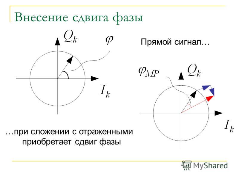 Внесение сдвига фазы Прямой сигнал… …при сложении с отраженными приобретает сдвиг фазы