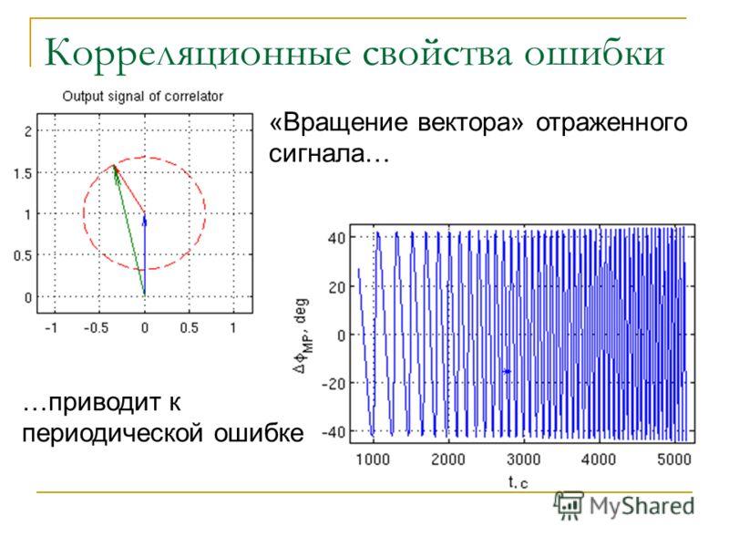 Корреляционные свойства ошибки «Вращение вектора» отраженного сигнала… …приводит к периодической ошибке