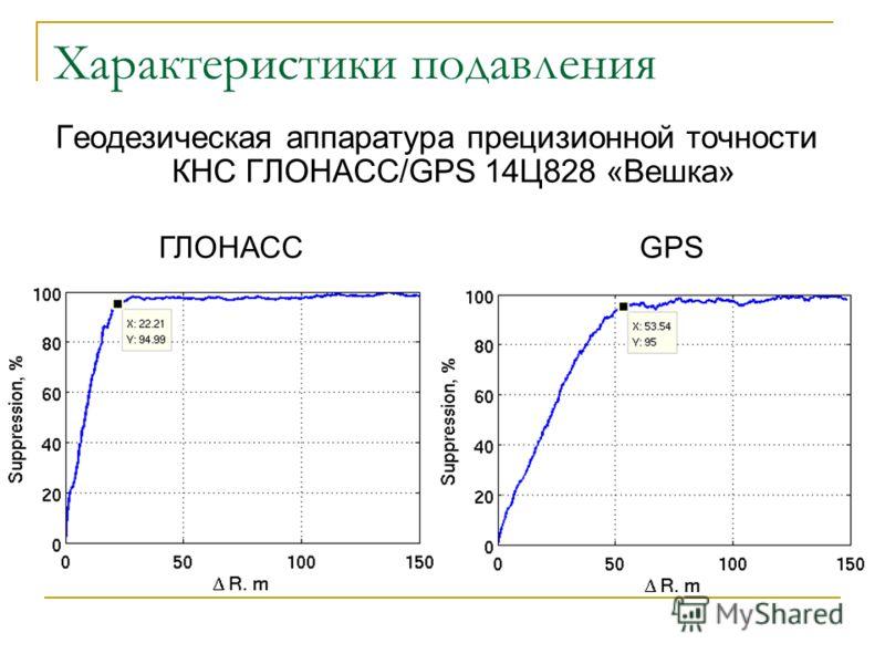 Характеристики подавления Геодезическая аппаратура прецизионной точности КНС ГЛОНАСС/GPS 14Ц828 «Вешка» ГЛОНАССGPS