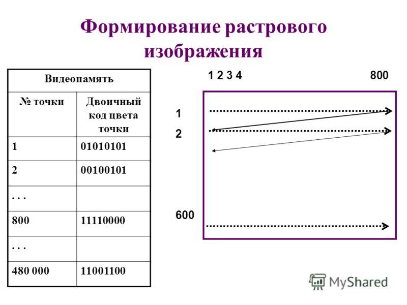 Формирование растрового изображения Видеопамять точкиДвоичный код цвета точки 101010101 200100101... 80011110000... 480 00011001100 1 2 3 4 800 1 2 600