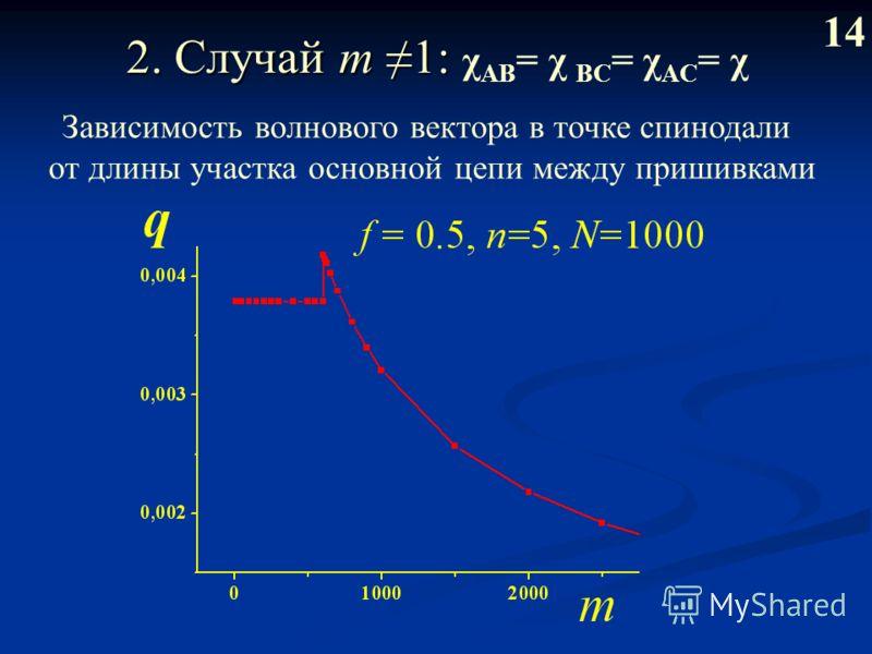 2. Случай m 1: 2. Случай m 1: χ AB = χ BС = χ AC = χ 14 Зависимость волнового вектора в точке спинодали от длины участка основной цепи между пришивками