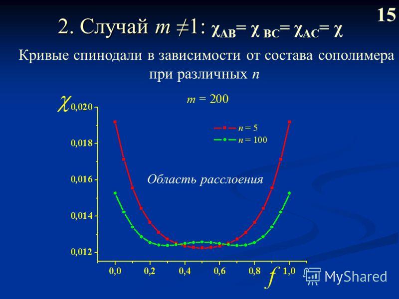2. Случай m 1: 2. Случай m 1: χ AB = χ BС = χ AC = χ 1515 Кривые спинодали в зависимости от состава сополимера при различных n Область расслоения