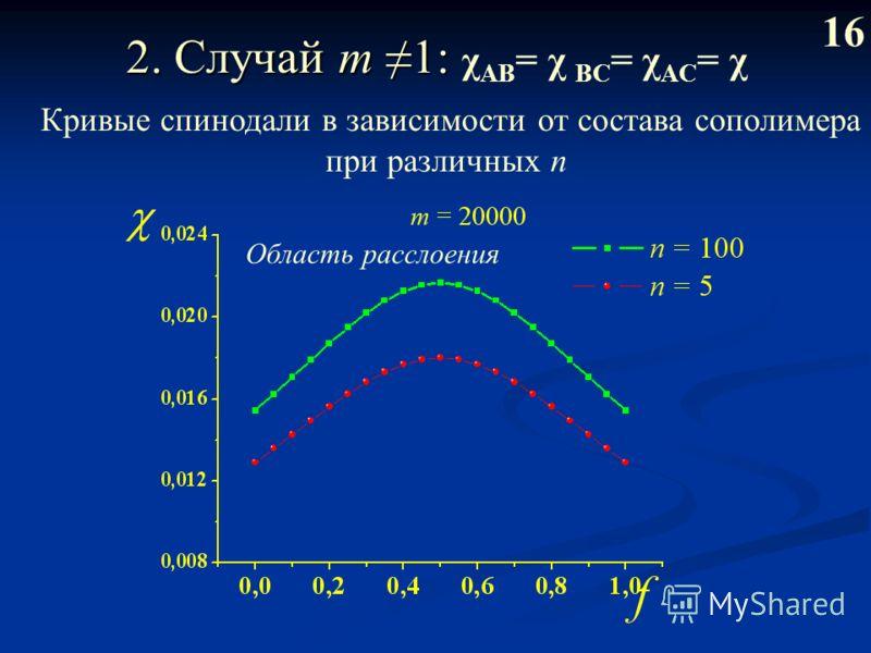 2. Случай m 1: 2. Случай m 1: χ AB = χ BС = χ AC = χ 1616 Кривые спинодали в зависимости от состава сополимера при различных n Область расслоения