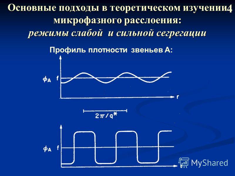 Основные подходы в теоретическом изучении микрофазного расслоения: режимы слабой и сильной сегрегации 4 Профиль плотности звеньев A: