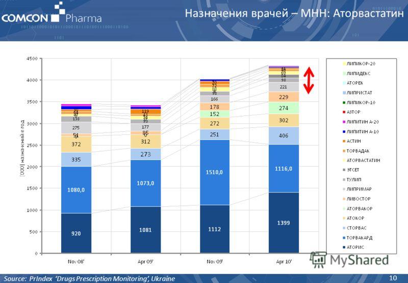 10 Source: PrIndex Drugs Prescription Monitoring, Ukraine Назначения врачей – МНН: Аторвастатин